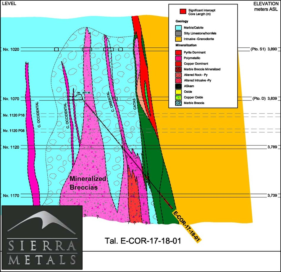 Figure 3 – Cross Section View 1–  Drill hole: E-COR-17-18-01 (CNW Group/Sierra Metals Inc.)