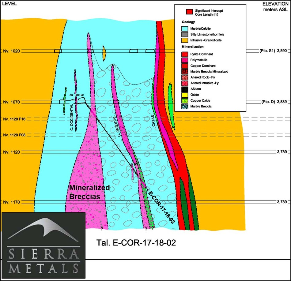 Figure 4 – Cross Section View 2 –  Drill hole: E-COR-17-18-02 (CNW Group/Sierra Metals Inc.)