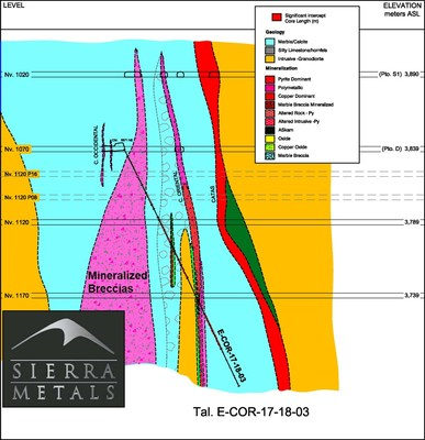Figure 5 – Cross Section View 3 –  Drill hole: E-COR-17-18-03 (CNW Group/Sierra Metals Inc.)