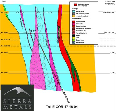 Figure 6 – Cross Section View 6–  Drill hole: E-COR-17-18-04 (CNW Group/Sierra Metals Inc.)