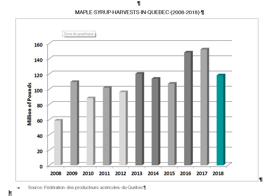 Maple syrup harvests in Quebec (2008-2018) (CNW Group/Federation of Quebec Maple Syrup Producers)