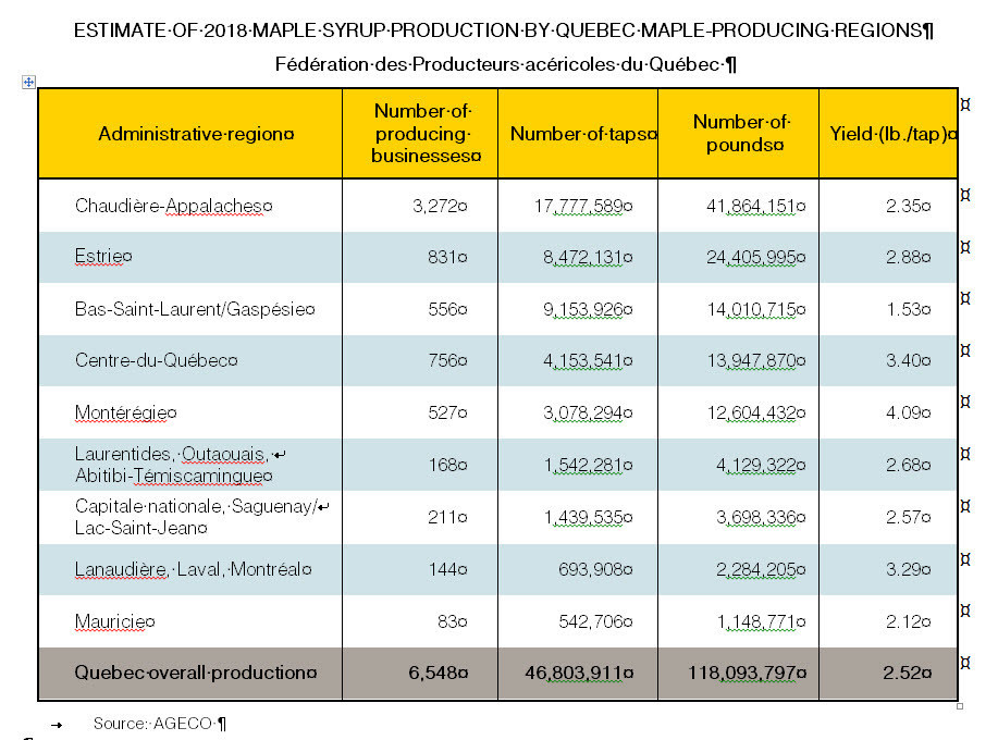 Estimate of 2018 maple syrup production by Quebec maple -producing regions (CNW Group/Federation of Quebec Maple Syrup Producers)