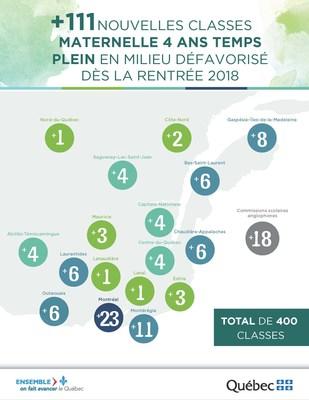 Répartition des nouvelles classes de maternelle 4 ans à temps plein (Groupe CNW/Cabinet du ministre de l