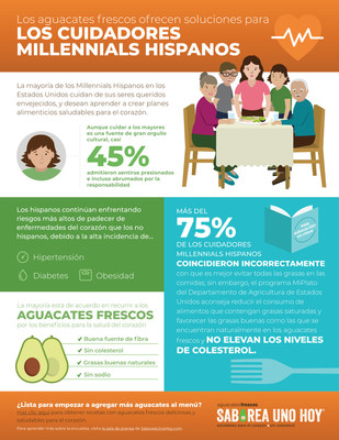 Los aguacates frescos ofrecen soluciones para los cuidadores millennials hispanos. Fotografía cortesía de Aguacates Frescos – Saborea Uno Hoy