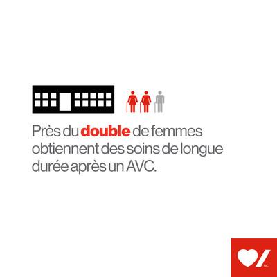 Près du double de femmes obtiennent des soins de longue durée après un AVC (Groupe CNW/Fondation des maladies du coeur et de l'AVC)
