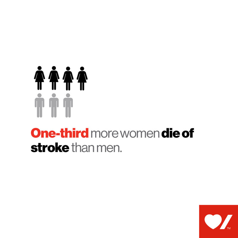 One-third more women die of stroke than men (CNW Group/Heart and Stroke Foundation)