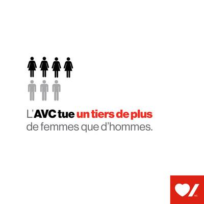 L'AVC tue un tiers de plus de femmes que d'hommes (Groupe CNW/Fondation des maladies du coeur et de l'AVC)