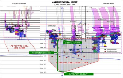 Figure 2- Longitudinal Section Yauricocha Mine (CNW Group/Sierra Metals Inc.)