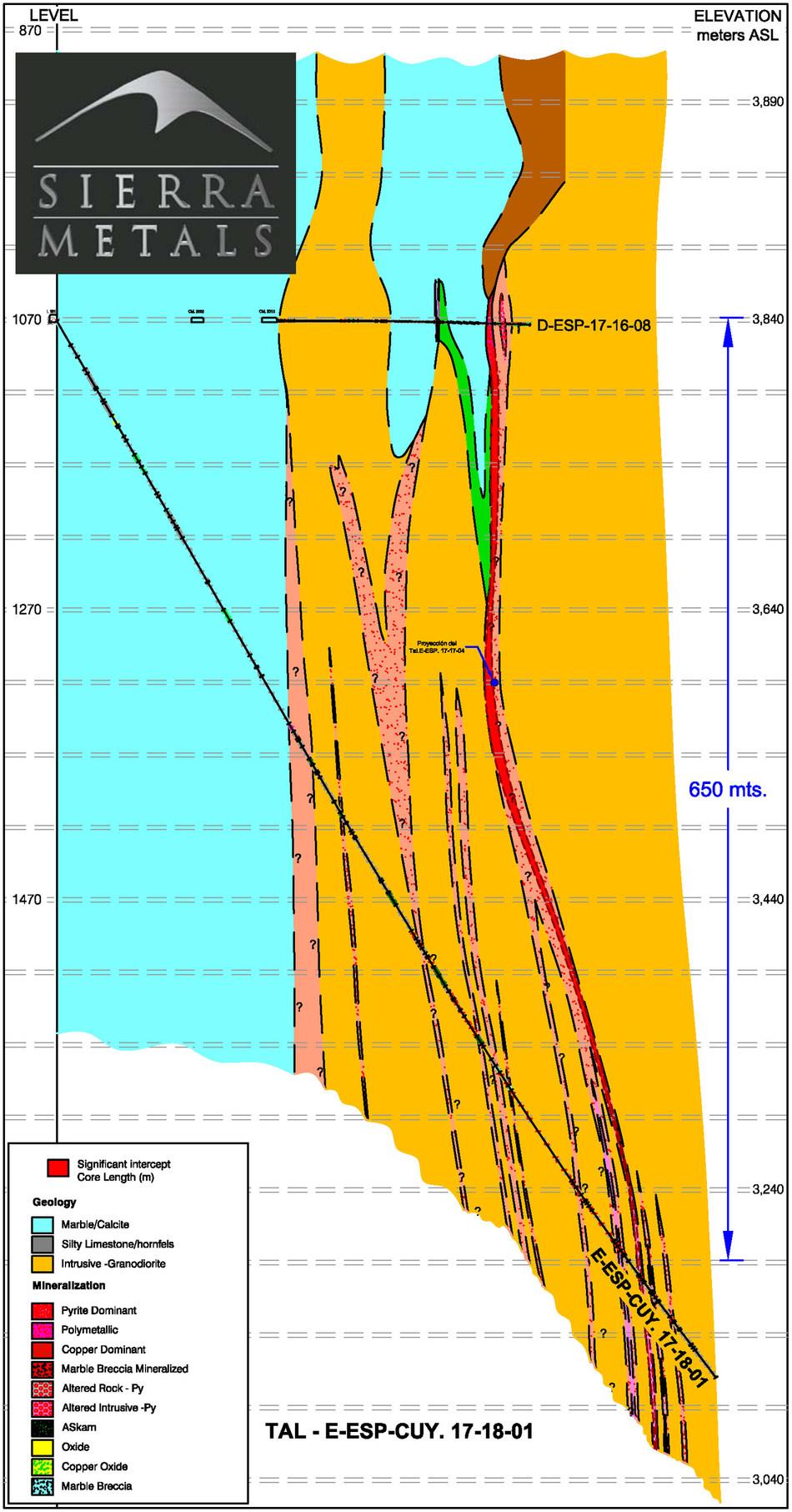 Figure 3- Cross Section – Hole ESP 17-18-01 (CNW Group/Sierra Metals Inc.)