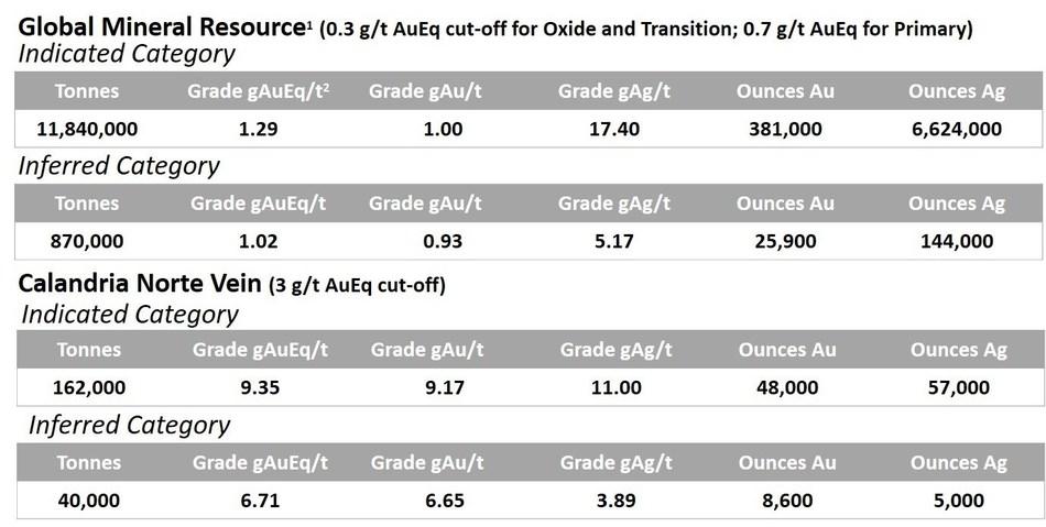 Appendix 1. Las Calandrias Mineral Resource Estimate (CNW Group/New Dimension Resources Ltd.)