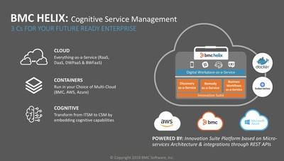 BMC Helix Cognitive Service Management