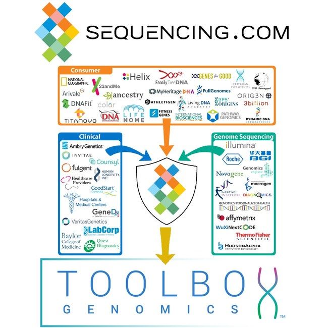 Four new DNA-powered apps from Toolbox Genomics are now available in Sequencing.com's App Market. Sequencing.com's Universal Genetic Data Compatibility enables the apps to be able to process genetic data from almost all genetic tests.