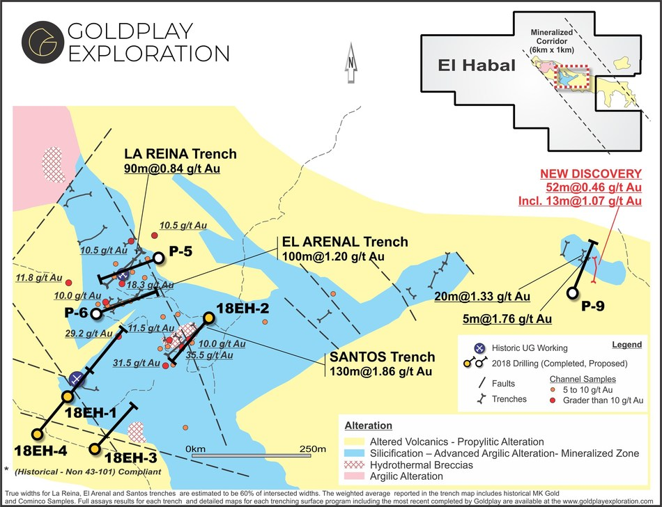 Figure 01- El Habal map showing drill targets inside the 1000 meter-long mineralized corridor with surface trenching results and in progress drilling program. (CNW Group/Goldplay Exploration Ltd)