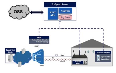 TruSpeed Network Architecture