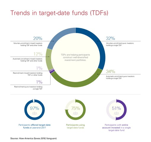 Trends in target-date funds