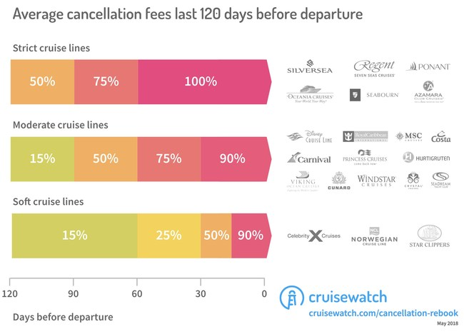 Average cancellation fees last 120 days before departure by cruisewatch.com