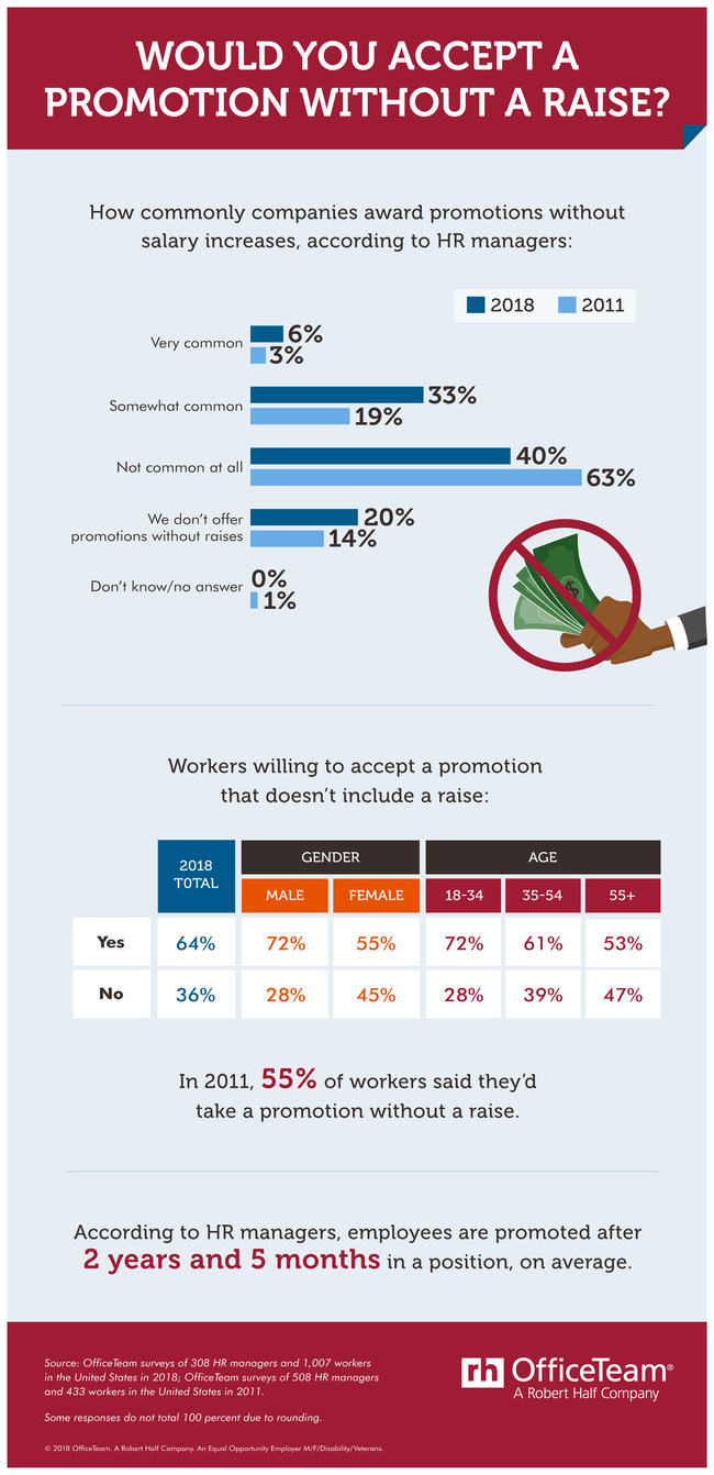 According to an OfficeTeam survey, 39% of employers commonly award promotions without salary increases, up from 22% in 2011. 64% of workers would accept a higher title that doesn't include more pay, compared to 55% in 2011. See the full results in the infographic: https://www.roberthalf.com/blog/compensation-and-benefits/would-you-accept-a-promotion-without-a-raise.