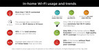 AirTies Surpasses 25 Million Homes with Service Providers Globally