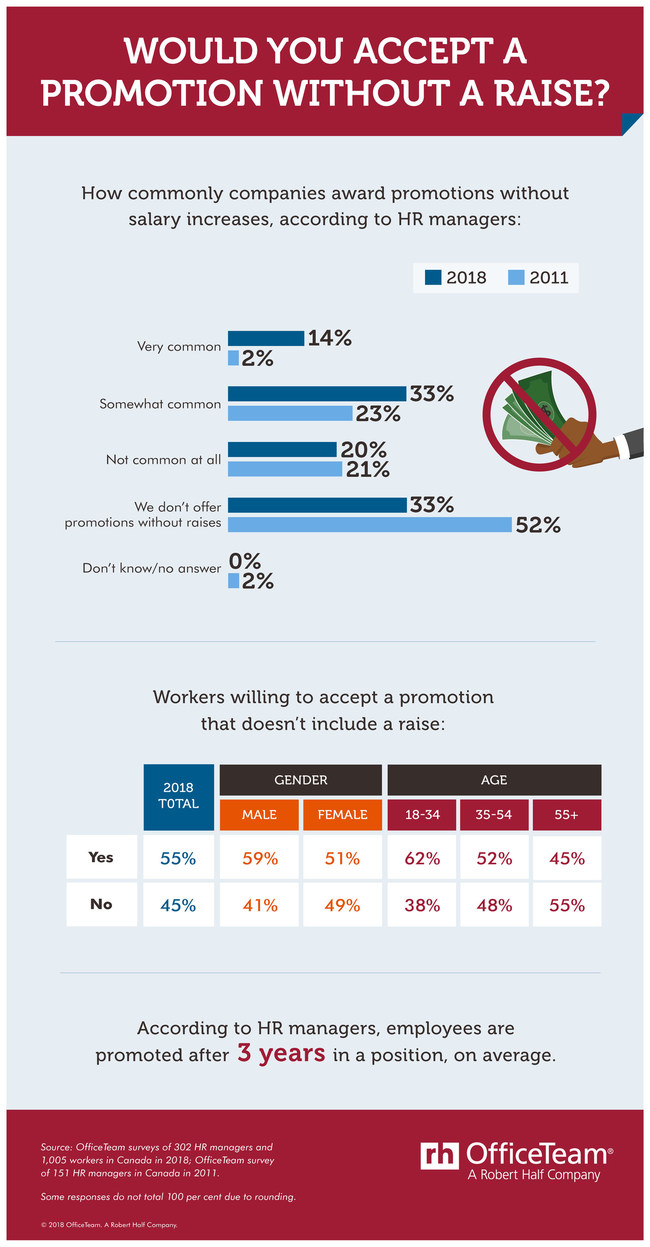 Promotions without raises happen more often than you'd think. (CNW Group/OfficeTeam)
