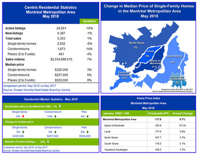 Centris Residential Sales Statistics – May 2018 (CNW Group/Greater Montréal Real Estate Board)