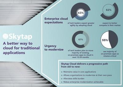 The stark reality of enterprise modernization.