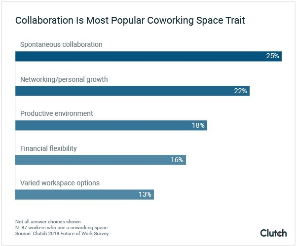 Top 5 reasons why cowork space users value their workplace, according to Clutch's Future of Work Survey 2018