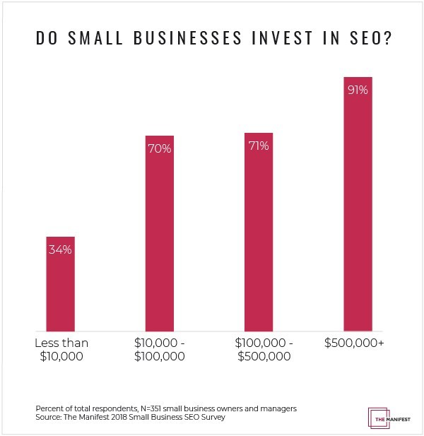 Data from The Manifest's SEO Survey shows how much money small businesses invest in SEO