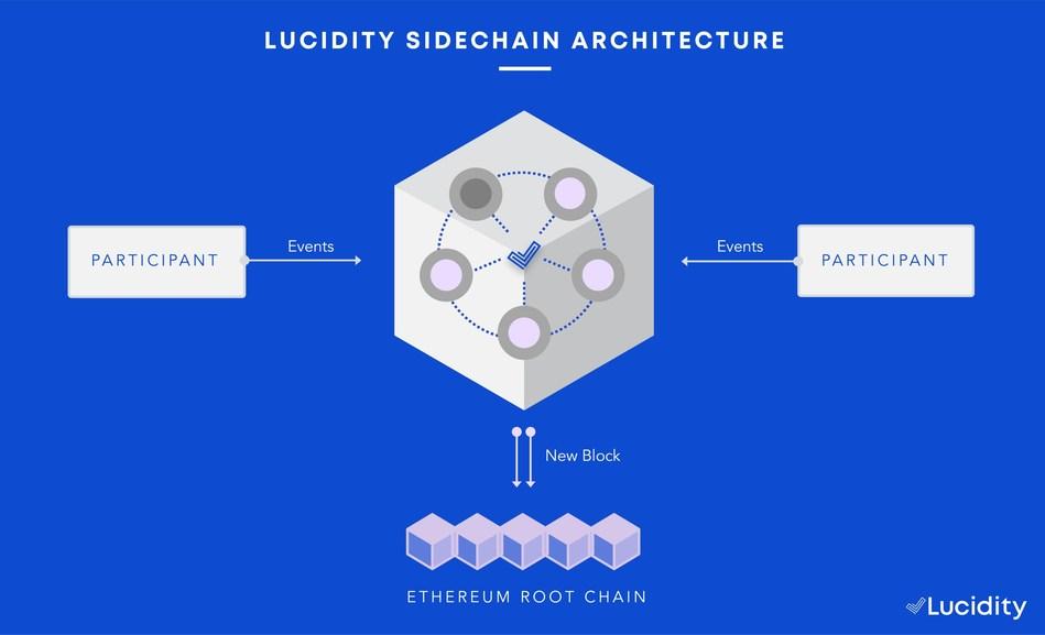 Lucidity Sidechain