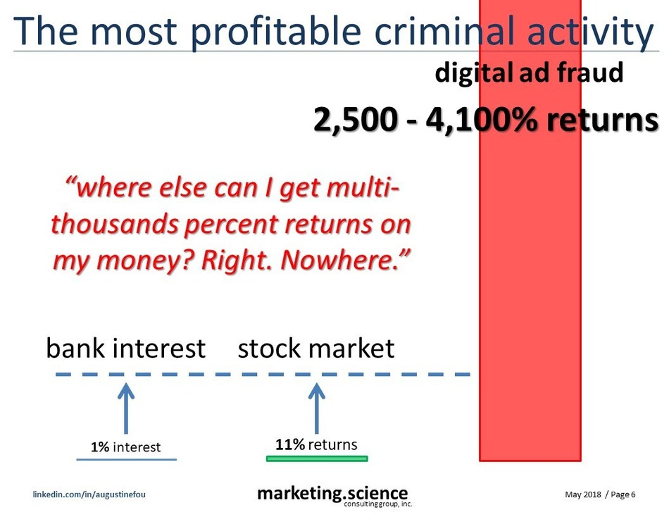 Digital ad fraud is the most profitable criminal activity - high margins, low risk, infinitely scalable.