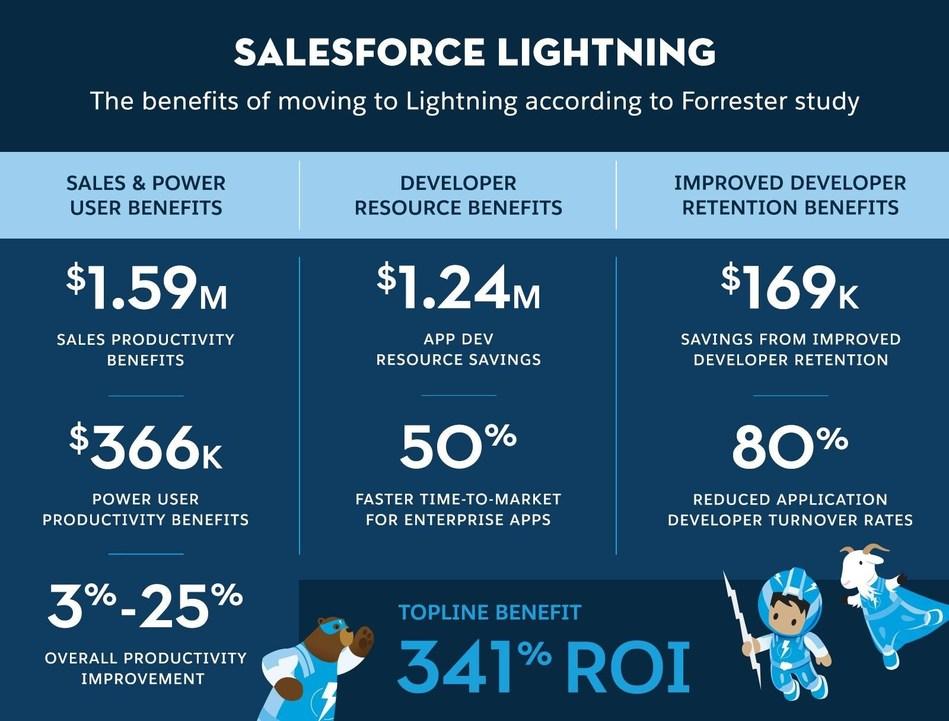 (PRNewsfoto/Salesforce)