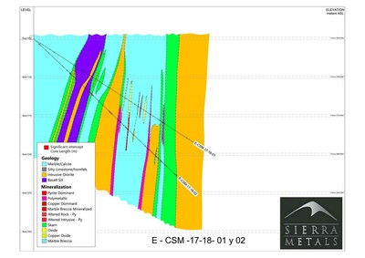 Figure 3 – Contacto Sur Medio Holes: E-CSM 17-18-01 and E-CSM 17-18-02 (CNW Group/Sierra Metals Inc.)