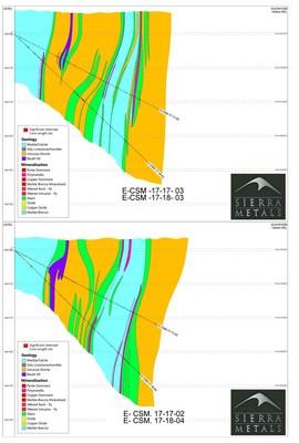 Figure 4 – Contacto Sur Medio Drill Holes: E-CSM 17-17-03, 17-18-03, 17-02 and 18-04 (CNW Group/Sierra Metals Inc.)