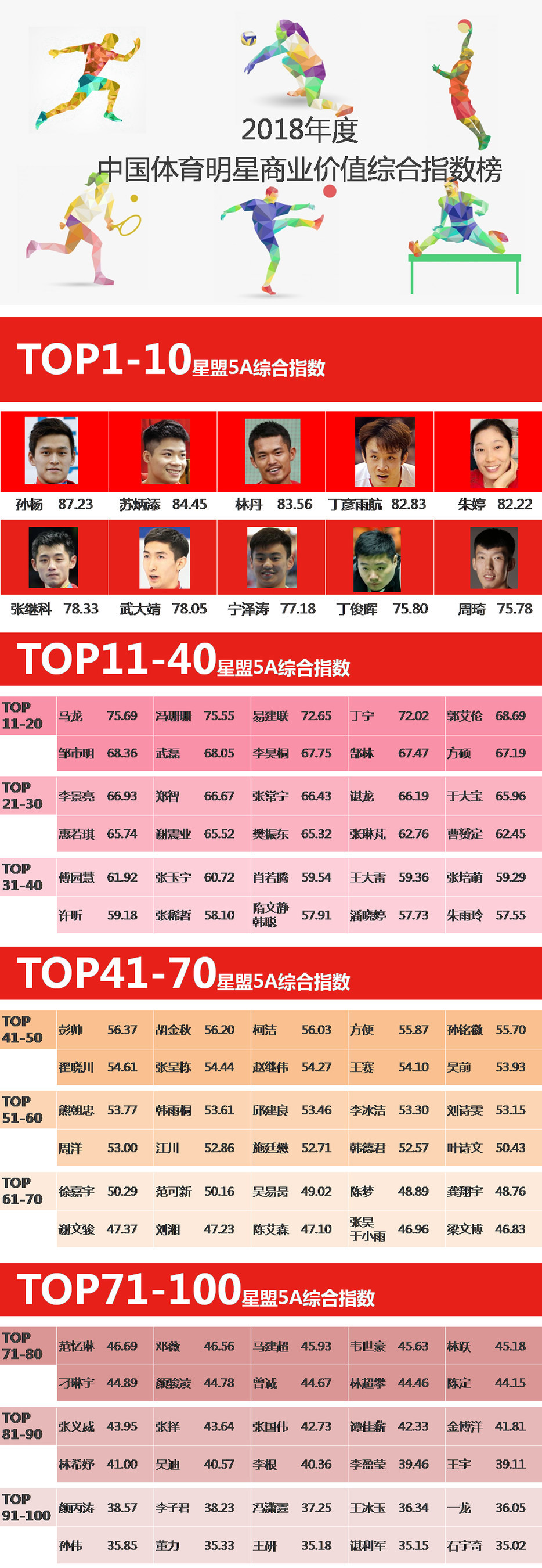 2018 Chinese Sports Stars Commercial Value Potential Index Rankings