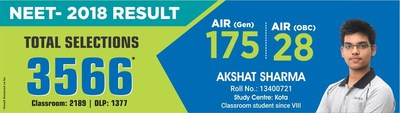 NEET 2018 Results: 3,566 Students From Resonance Qualified in NEET 2018