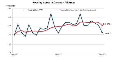 Housing Starts in Canada - All Areas (CNW Group/Canada Mortgage and Housing Corporation)