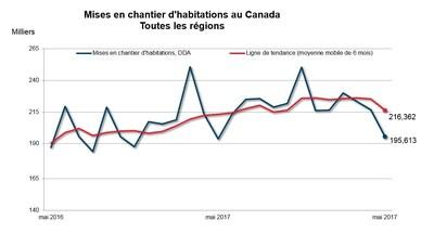 Mises en chantier d'habitations au Canada - Toutes les régions (Groupe CNW/Société canadienne d'hypothèques et de logement)