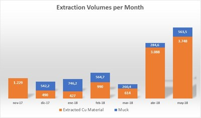 Table 1: Extraction Volumes per Month (CNW Group/Altiplano Metals Inc.)