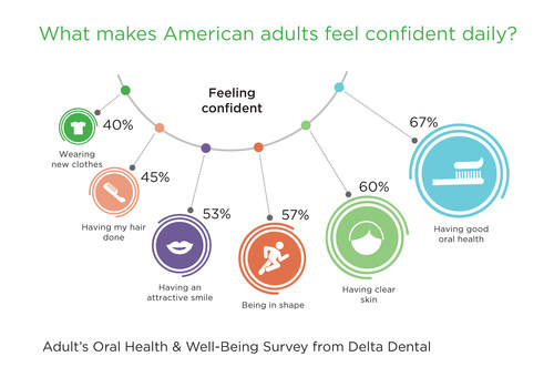 Confidence can affect many aspects of an adult's life spanning successful relationships, career and earning potential. According to a recent national survey from Delta Dental, Americans relate success with smiling often.