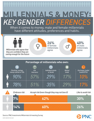 Battle of the Sexes: How Millennials' Financial Attitudes, Habits Differ By Gender