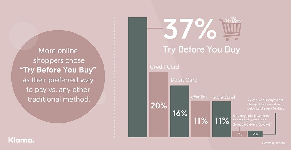 Klarna Online Survey Reveals Strong Consumer Preference for 'Try Before You Buy' Payment Method