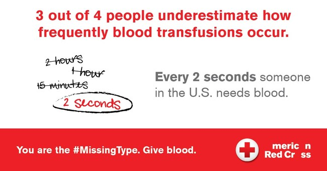 3 out of 4 people underestimate how frequently blood transfusions occur. Every 2 seconds someone in the U.S. needs blood.