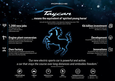 Porsche's first fully electric sports vehicle  is named Taycan