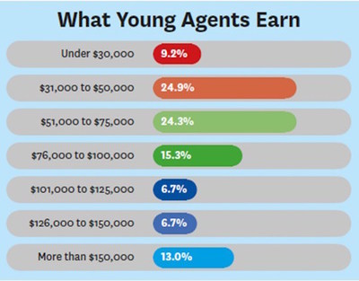 What Young Agents Earn