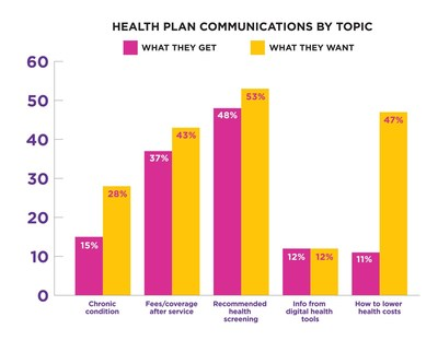 Medicare Advantage members say they want more communication about health from their plan.  The chart shows the percent who believe they get guidance compared to those that want the help from the plan.