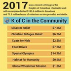 Knights of Columbus Charity Rises to Recent Challenges