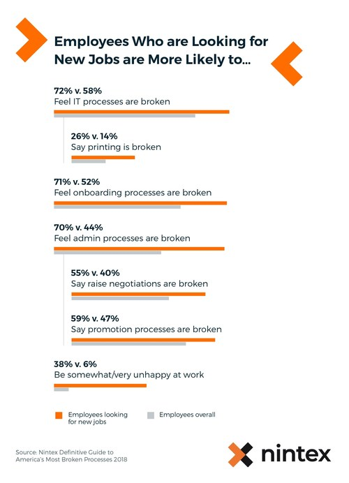 """Nintex reveals in its latest study the most broken processes related career advancement in corporate America. Undefined paths for career advancement lead to poor annual reviews, preventing employees from reaching their full potential, and literally push American workers out the door. Learn more by downloading the """"Definitive Guide to Corporate America's Most Broken Processes"""" at https://info.nintex.com/CNT-CORP-AMBPS-0118_Registration.html."""