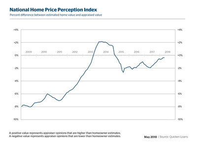 Quicken Loans' National HPPI shows appraised values 0.34% lower than homeowners estimated in May