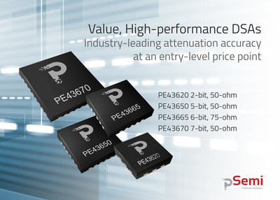 pSemi announces the expansion of its digital step attenuator (DSA) portfolio with a family of value, high-performance DSAs. The four value DSAs feature industry-leading attenuation accuracy at an entry-level price point.