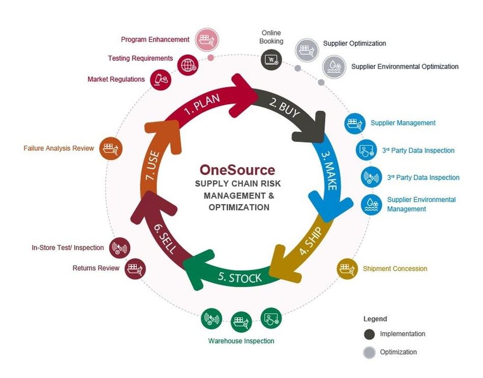 Bureau Veritas' OneSource - Supply Chain Risk Management & Optimization (PRNewsfoto/Bureau Veritas Consumer Products)
