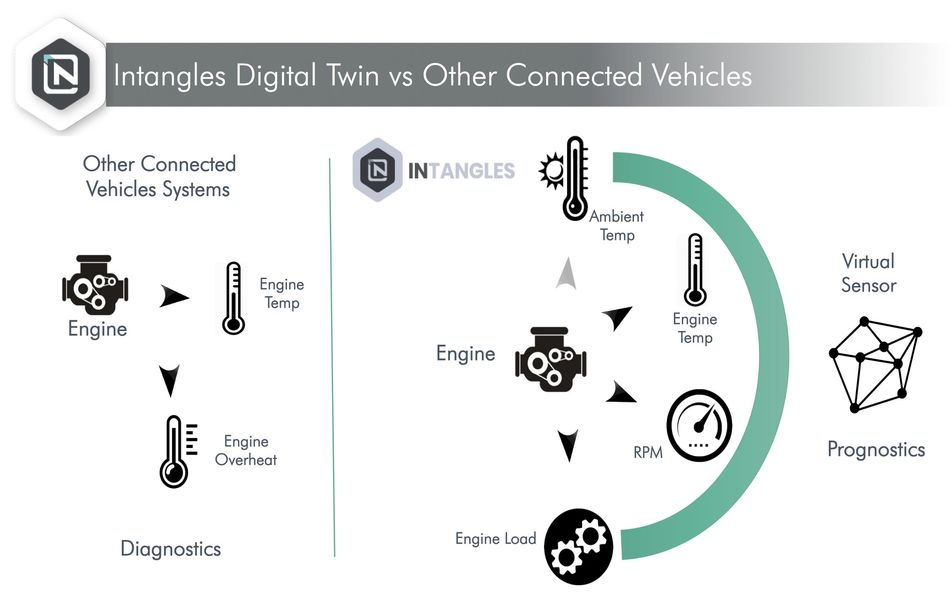 Intangles Digital Twin vs Other Connected Vehicles (PRNewsfoto/Intangles)